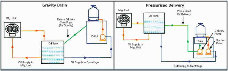 Centrifugal Oil Cleaning System Process